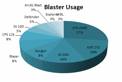 m4 chart blaster usage